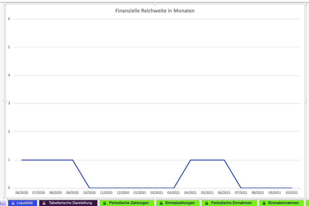 Screenshot procelo Liquiplan Tab Finanzielle Reichweite
